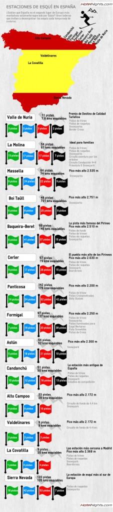 estaciones esqui espana infografía