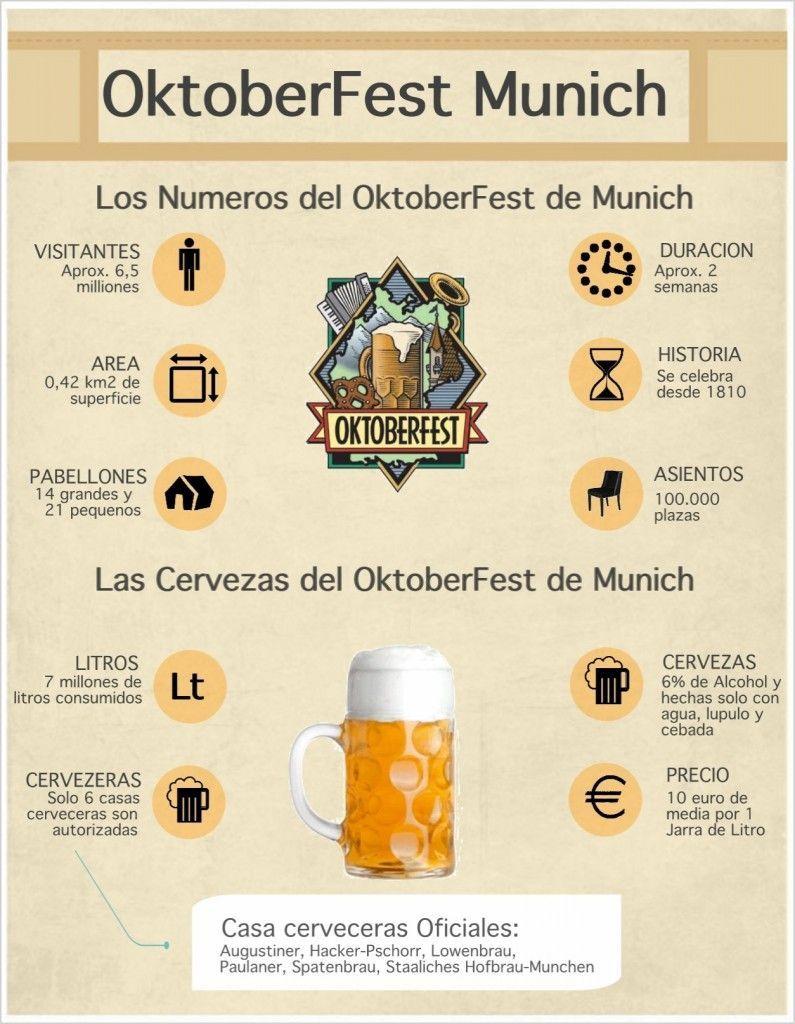 Oktoberfest Munich Infografia